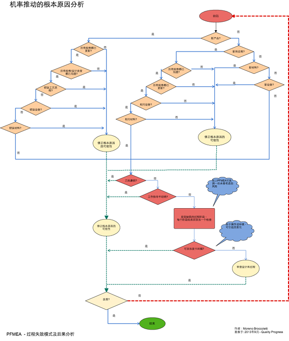 Root Cause Analysis Tool - in Chinese