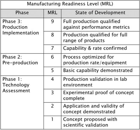 9 Manufacturing Readiness Levels