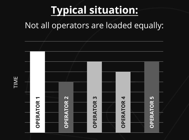 SynControl QA Infographic - Operator Load (Typical)