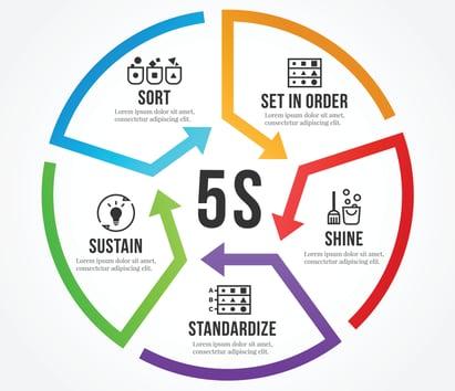 5S Methodology Diagram