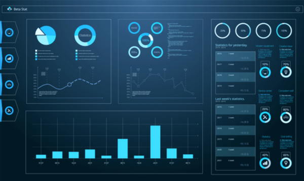 KPI dashboard example with graphs and charts
