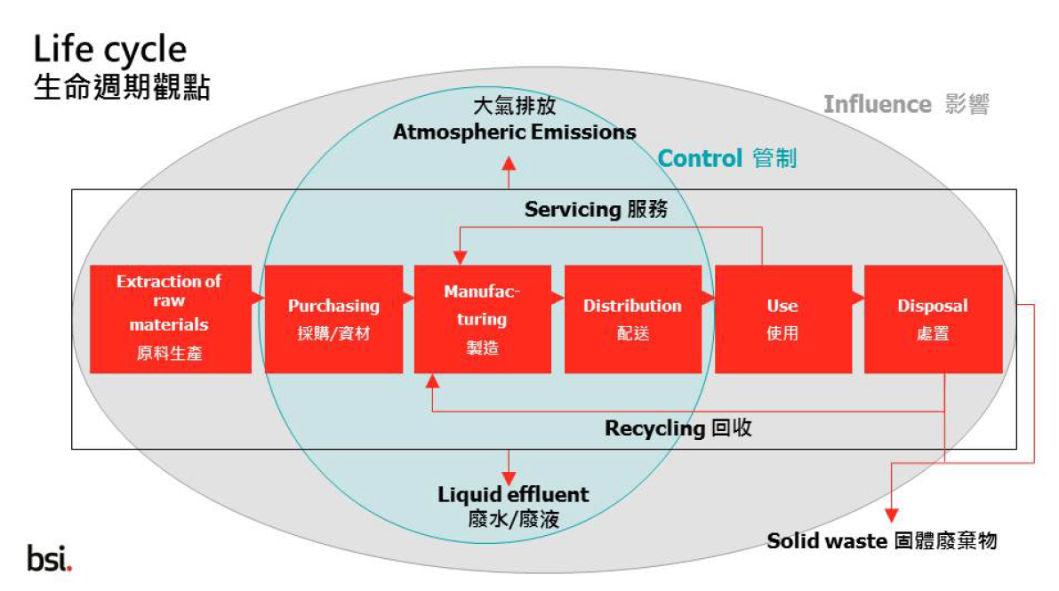Diagram from British Standards Institute showing the lifecyle in ISO14001:2015