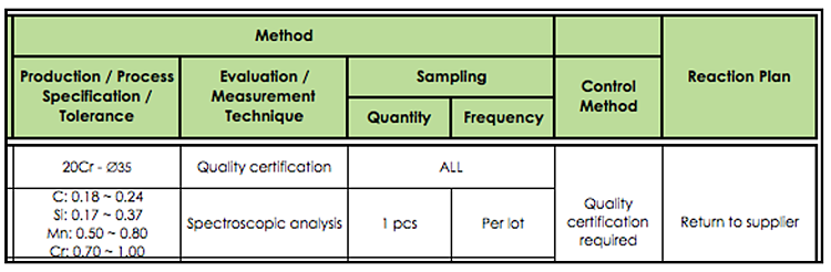 process control plan with standards, sampling, control method and more