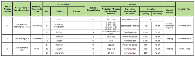 process control plan example