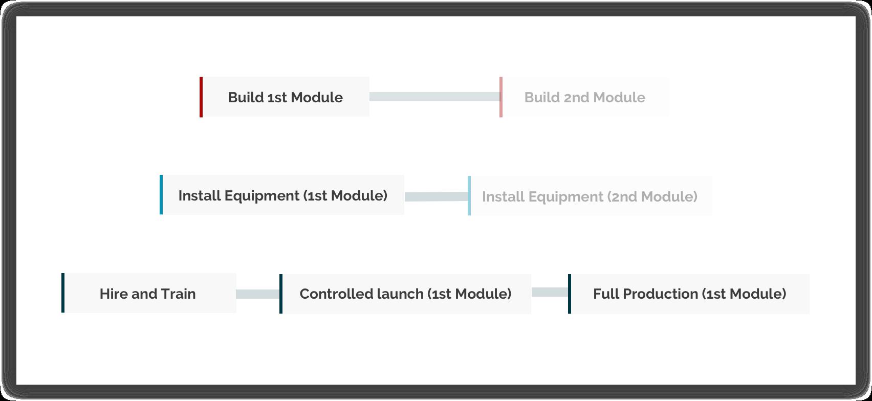 Modular Setup