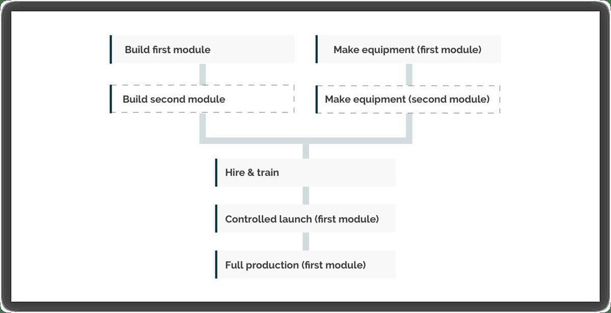 Modular-Setup
