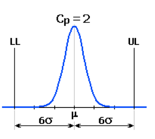 example of capability index (Cp) of 2