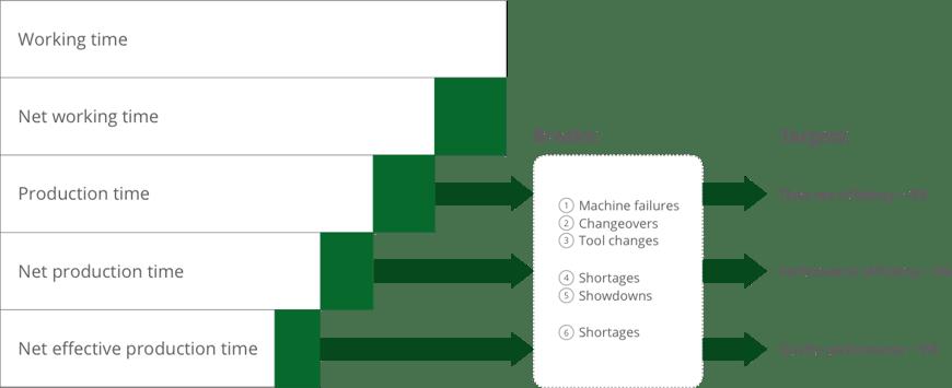 3 indicators of OEE