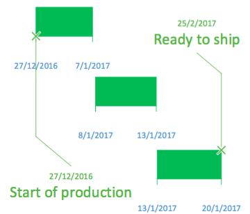 Small production batch process steps