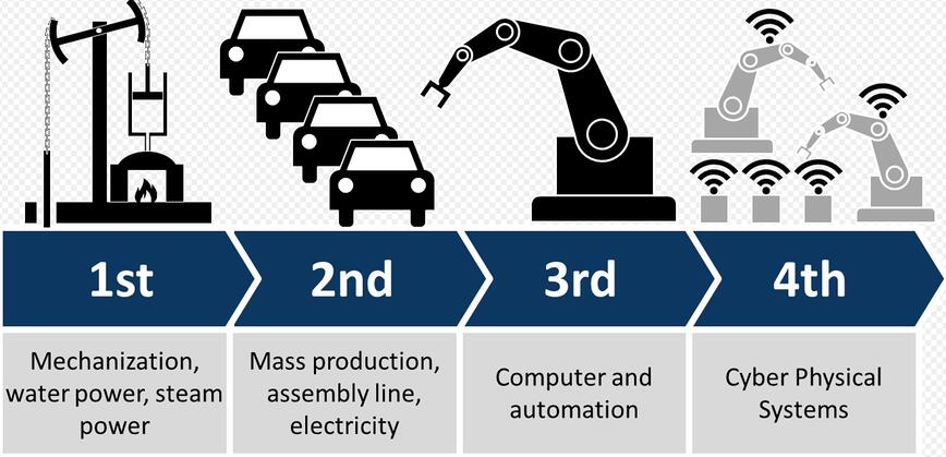 Industry 4.0 in Chinese factories