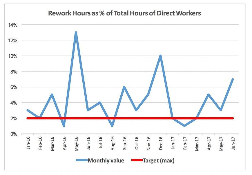 Factory management example of reworked hours