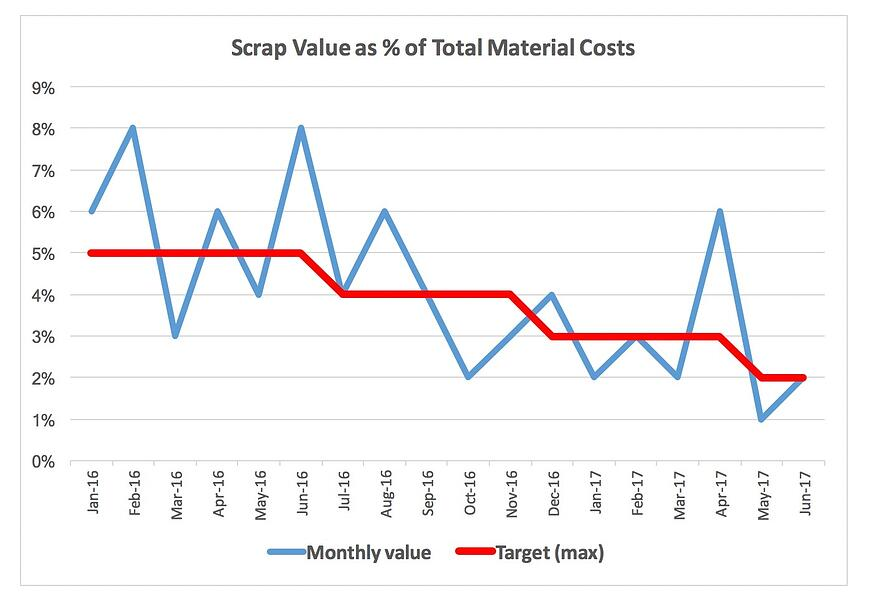 factory management example of scrap values