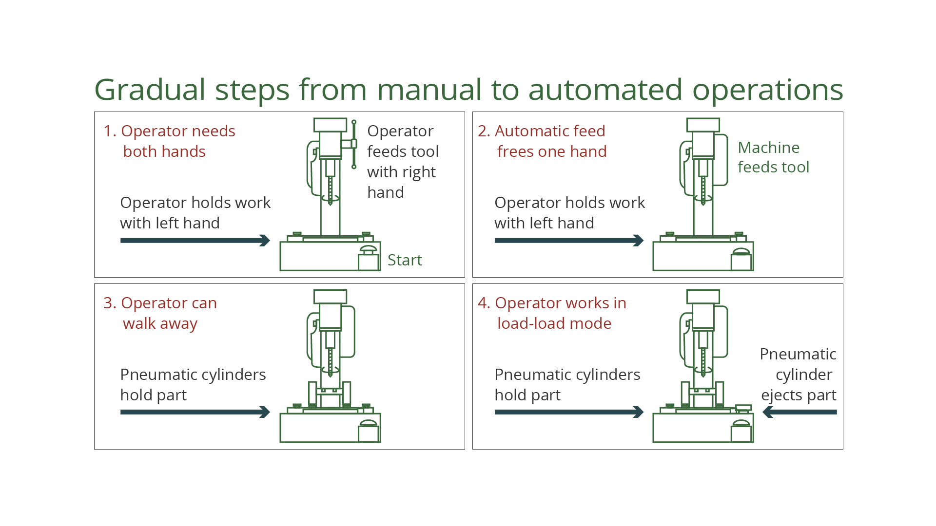 Automated operations