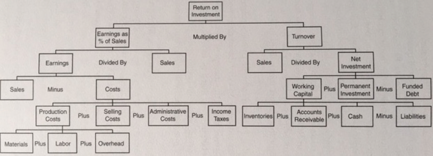 Drivers of profit in a company