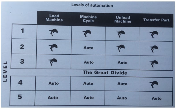 5 levels of automation