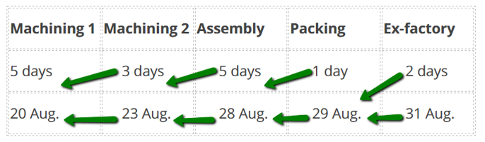 production planning avoiding down time