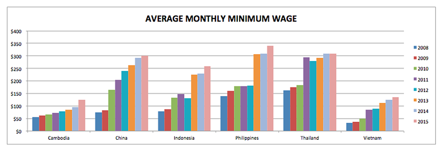 average monthly minimum wage in asia