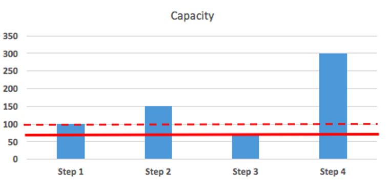 capacity bottleneck
