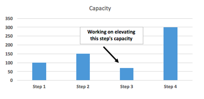 capacity that requires elevating