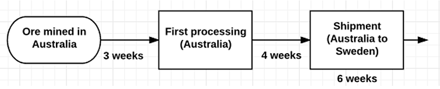 process flow chart about australia