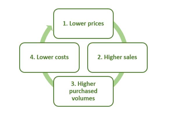 flywheel business strategy