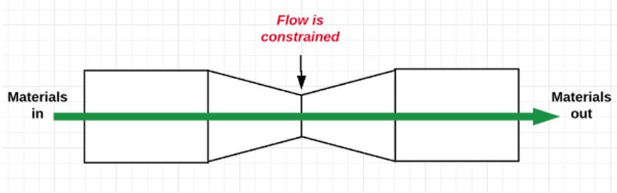 production bottleneck example