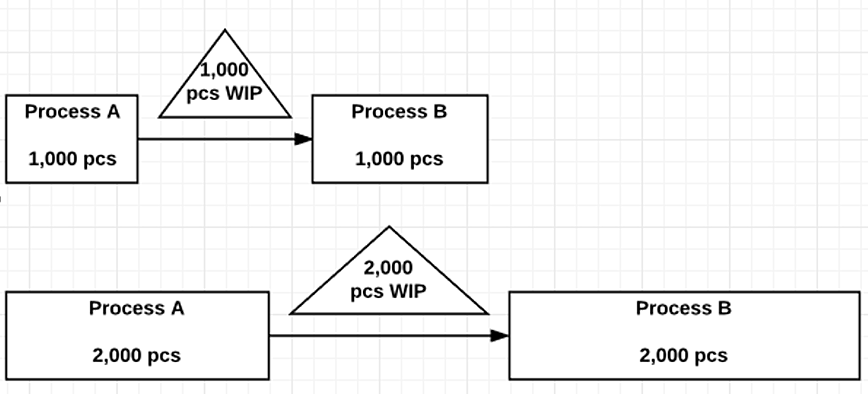 production planning process table