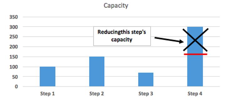 reducing high capacity
