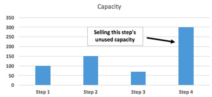 selling unused capacity