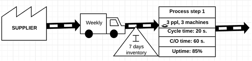 Learning From Value Stream Mapping Examples