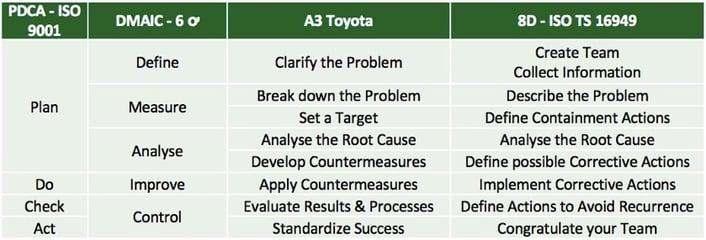 Comparison improvement approaches