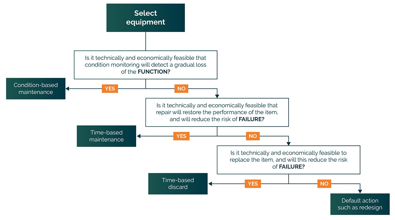 Condition Monitoring Flowchart - China Manufacturing Consultants