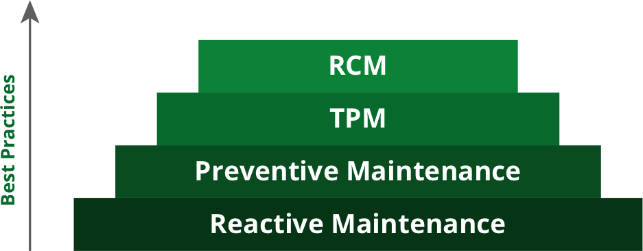 What are best-in-class approaches to maintenance