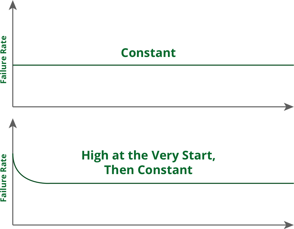 actual component lifecycle