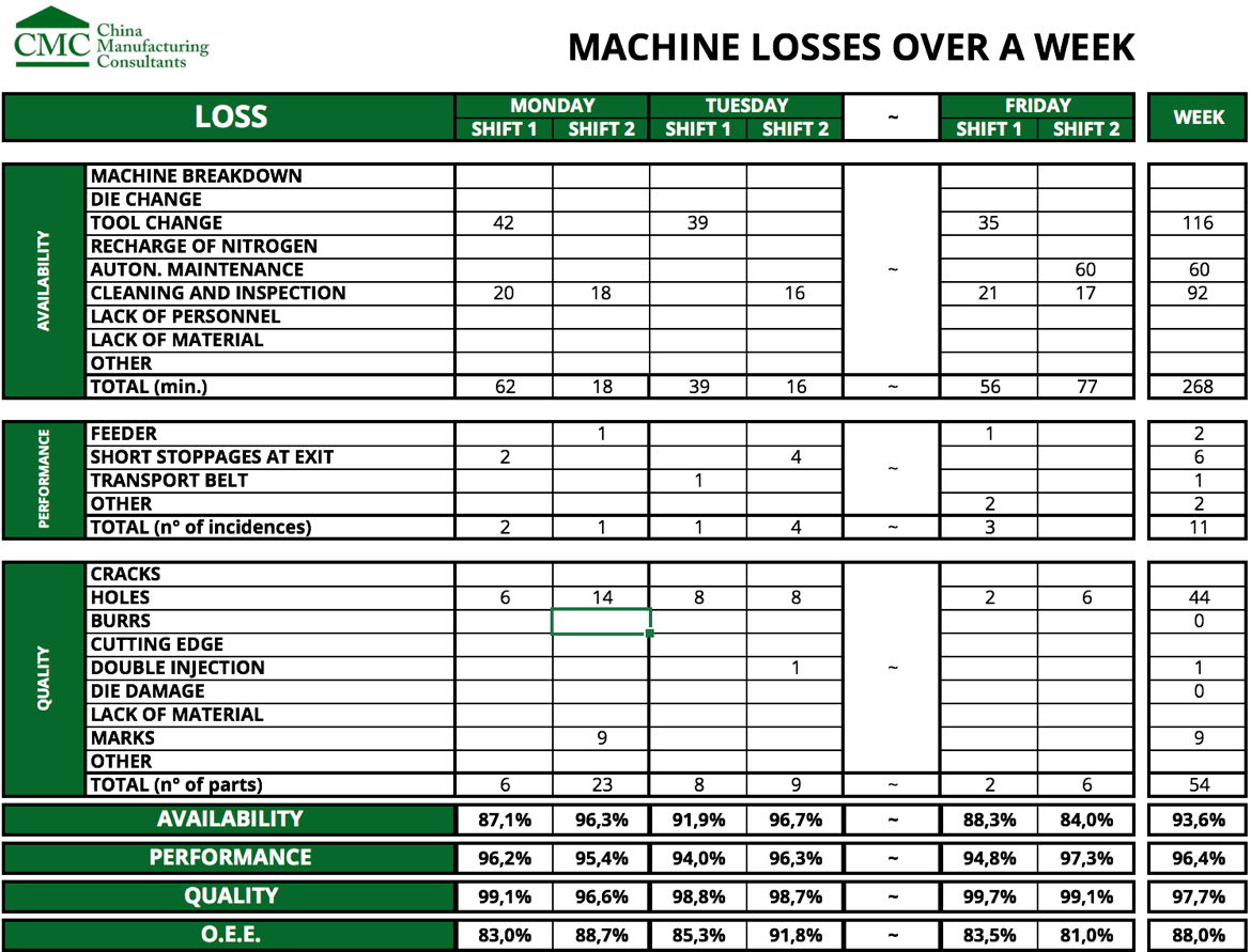 Machine Losses over a week