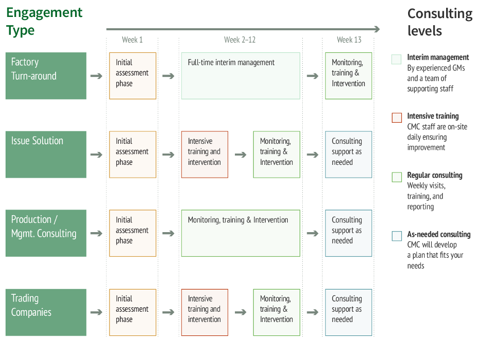 engagement types and factory consulting levels