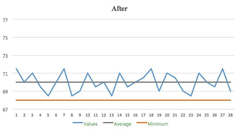 SPC reduced variation