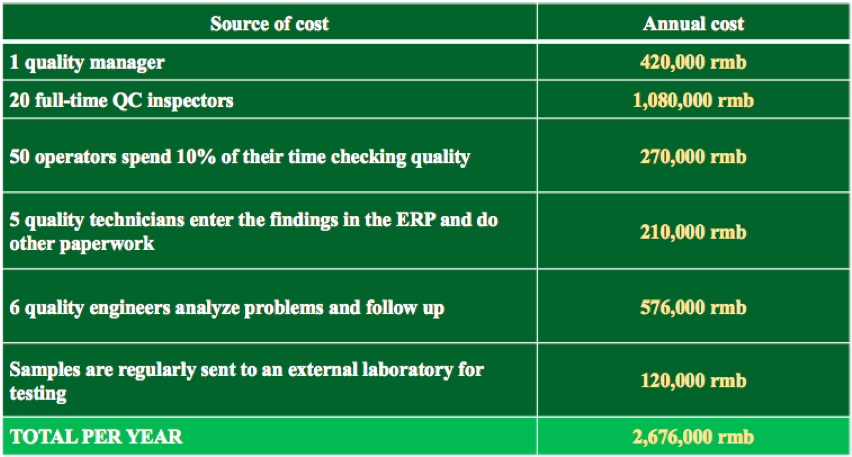 cost of quality case study pdf