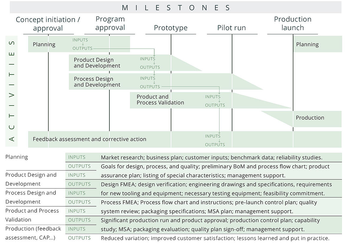 The Advanced Product Quality Planning Process