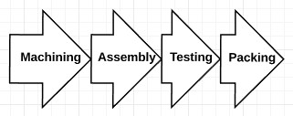 Assembly Lines: Enhancing Production Lines