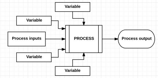 7 Steps to Set Up Statistical Process Control (SPC) On Production