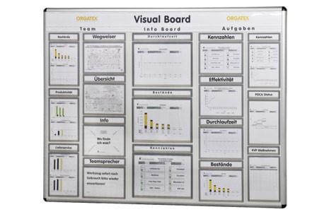 visual board of quality performance indicators