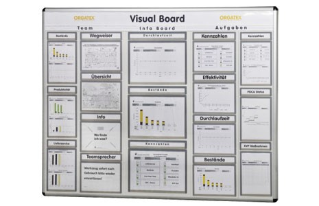 visual board of quality performance indicators