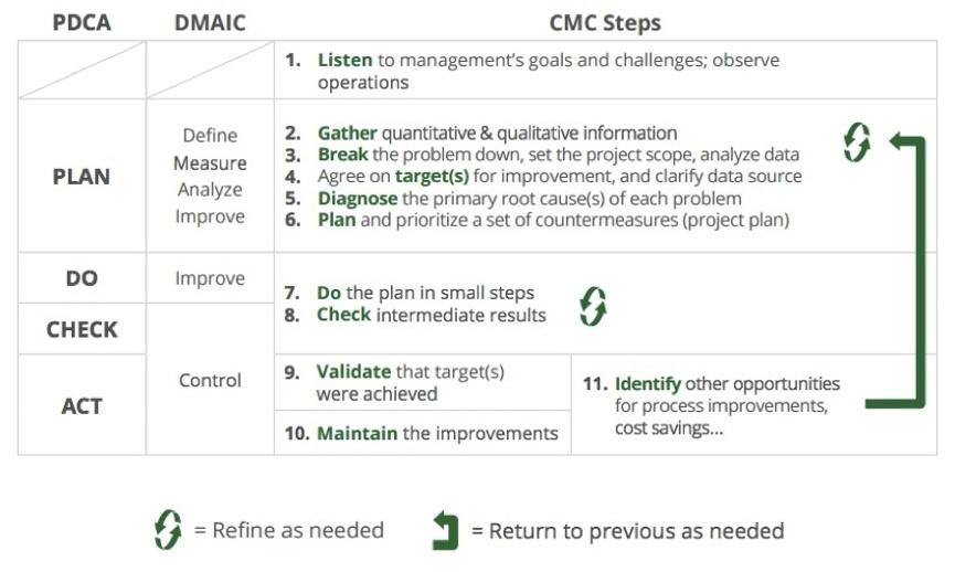 CMC Process improvement framework-1