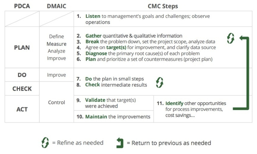 CMC Process improvement framework-1