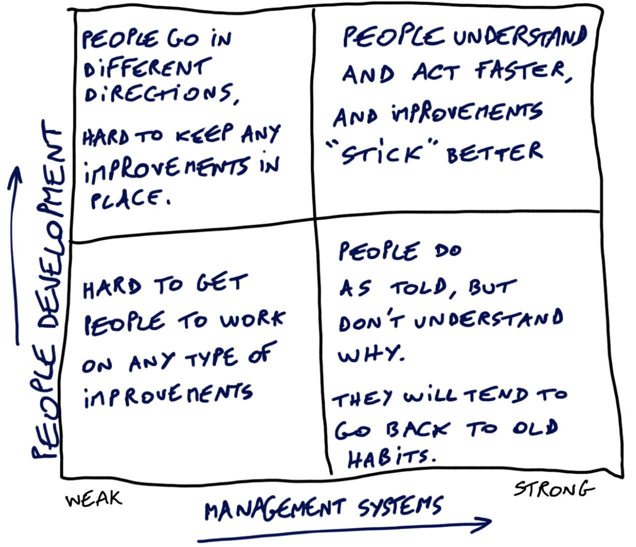A chart that shows the people development and management stress
